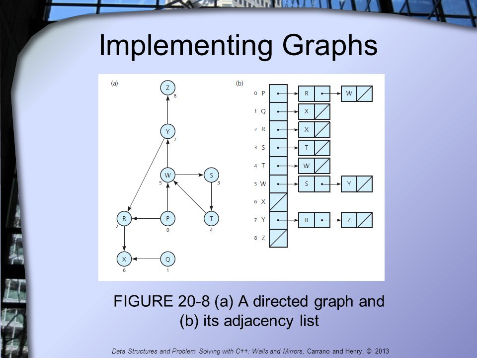Implementing Graphs FIGURE 20-8 (a) A directed graph and (b) its adjacency list Data Structures and Problem Solving with C++: Walls and Mirrors, Carra