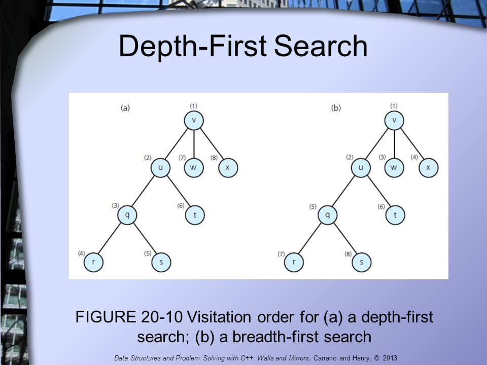 Depth-First Search FIGURE 20-10 Visitation order for (a) a depth-first search; (b) a breadth-first search Data Structures and Problem Solving with C++