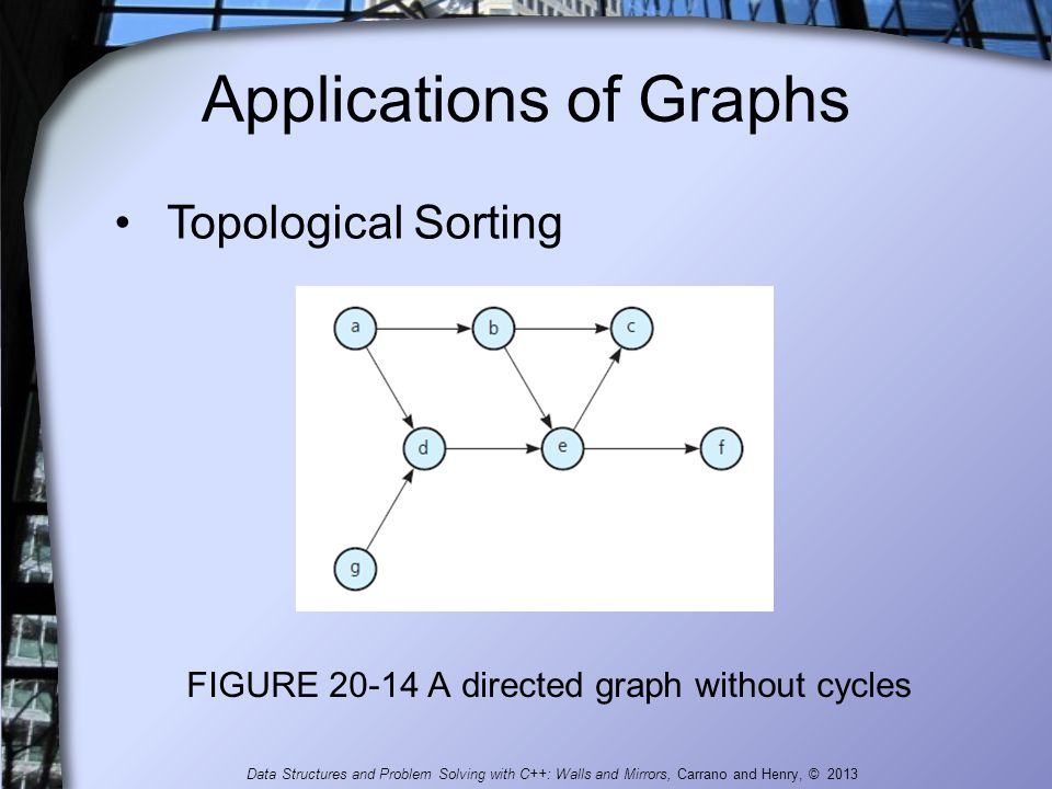 Applications of Graphs FIGURE 20-14 A directed graph without cycles Topological Sorting Data Structures and Problem Solving with C++: Walls and Mirror