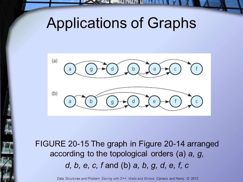 Applications of Graphs FIGURE 20-15 The graph in Figure 20-14 arranged according to the topological orders (a) a, g, d, b, e, c, f and (b) a, b, g, d,