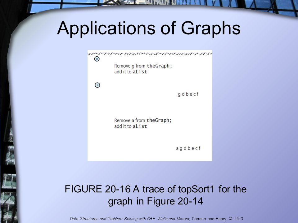 Applications of Graphs FIGURE 20-16 A trace of topSort1 for the graph in Figure 20-14 Data Structures and Problem Solving with C++: Walls and Mirrors,