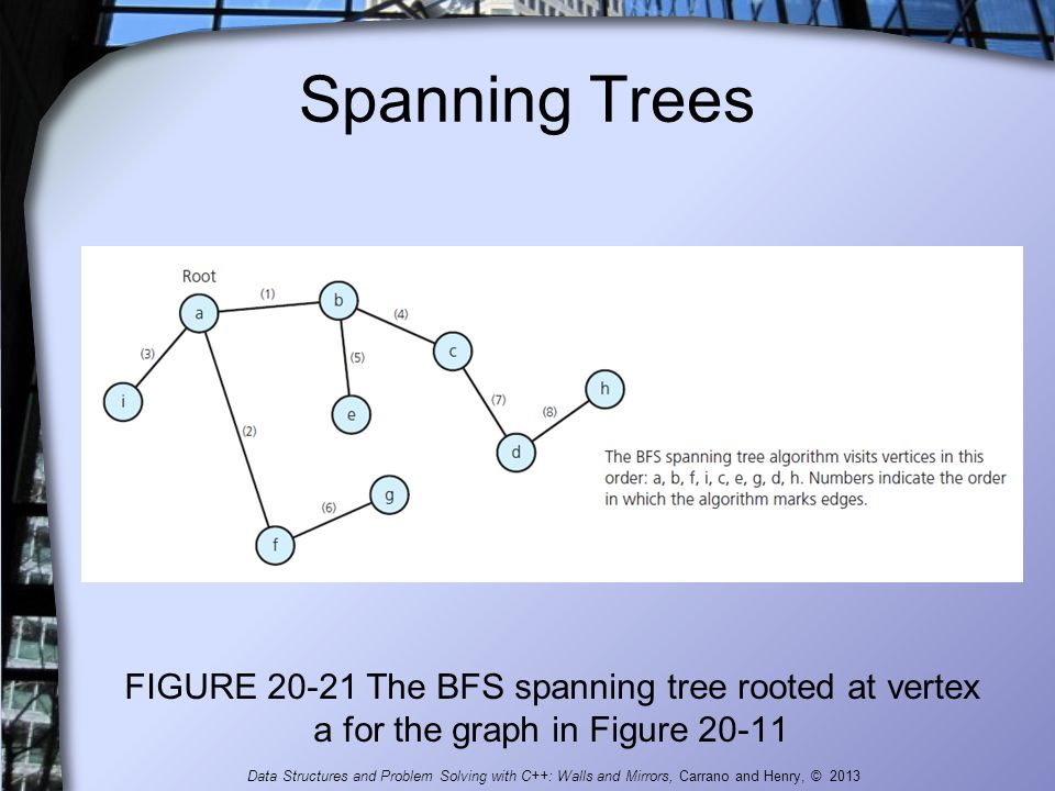 Spanning Trees FIGURE 20-21 The BFS spanning tree rooted at vertex a for the graph in Figure 20-11 Data Structures and Problem Solving with C++: Walls