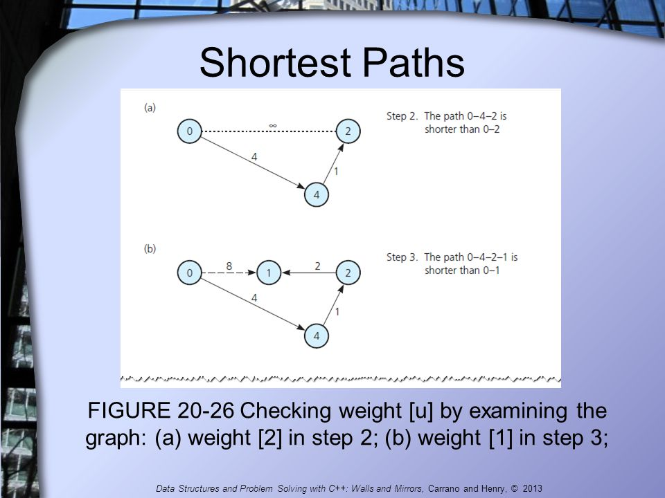 Shortest Paths FIGURE 20-26 Checking weight [u] by examining the graph: (a) weight [2] in step 2; (b) weight [1] in step 3; Data Structures and Proble