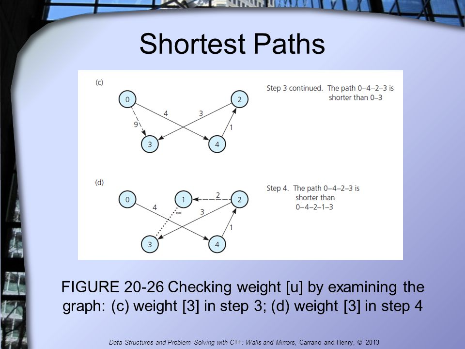 Shortest Paths FIGURE 20-26 Checking weight [u] by examining the graph: (c) weight [3] in step 3; (d) weight [3] in step 4 Data Structures and Problem