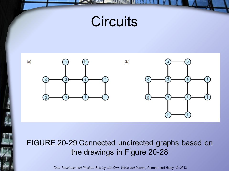Circuits FIGURE 20-29 Connected undirected graphs based on the drawings in Figure 20-28 Data Structures and Problem Solving with C++: Walls and Mirror