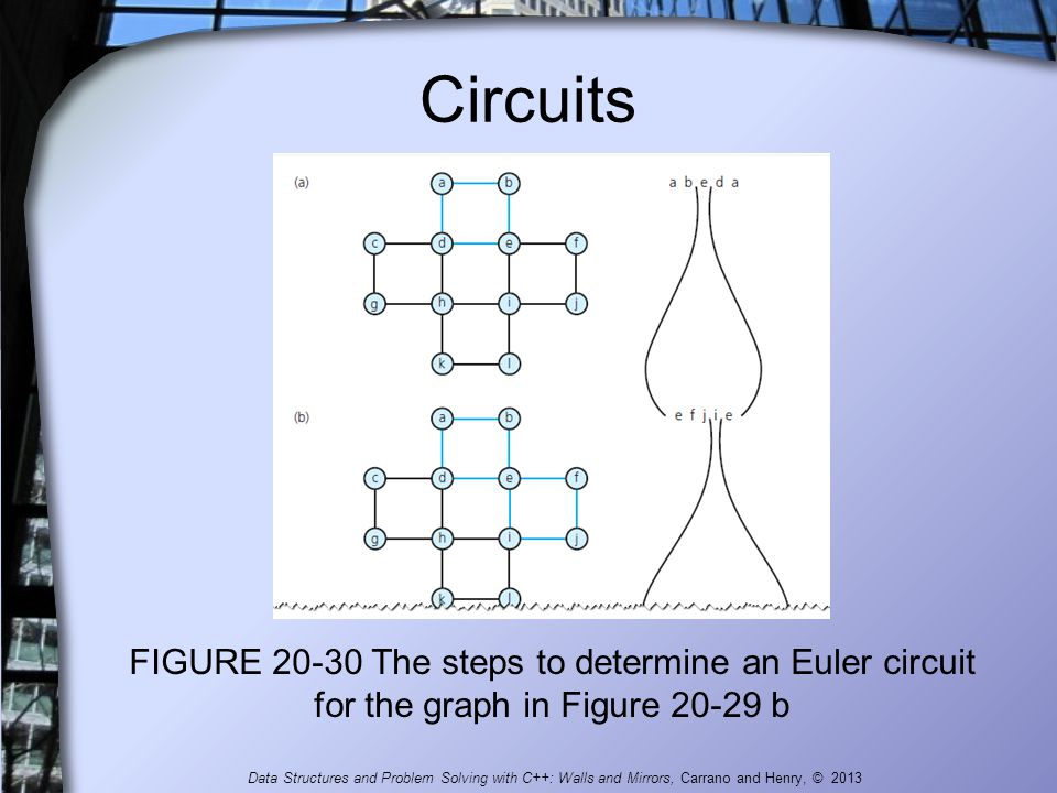 Circuits FIGURE 20-30 The steps to determine an Euler circuit for the graph in Figure 20-29 b Data Structures and Problem Solving with C++: Walls and