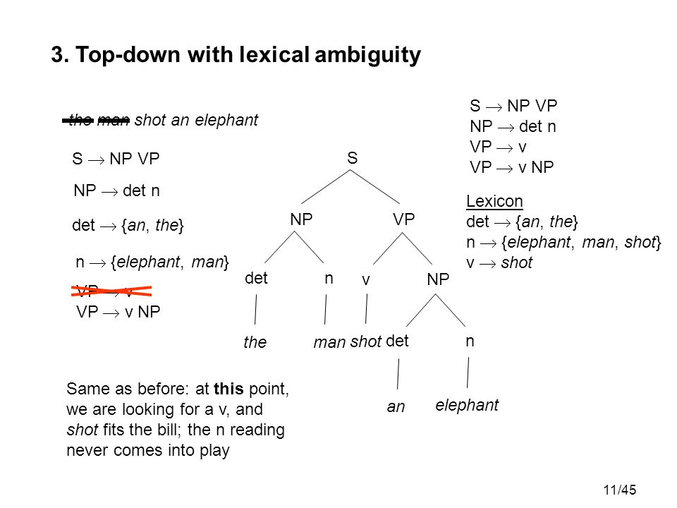 11/45 S  NP VP NP  det n VP  v VP  v NP 3. Top-down with lexical ambiguity Lexicon det  {an, the} n  {elephant, man, shot} v  shot S  NP VP S