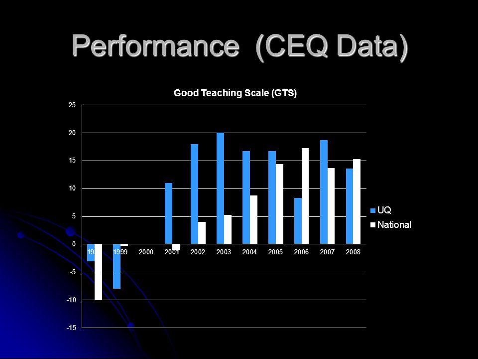 Performance (CEQ Data)