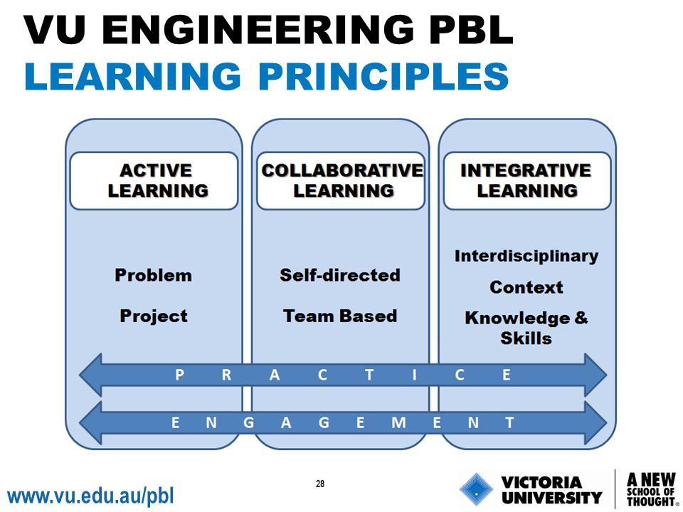 28 www.vu.edu.au/pbl VU ENGINEERING PBL LEARNING PRINCIPLES