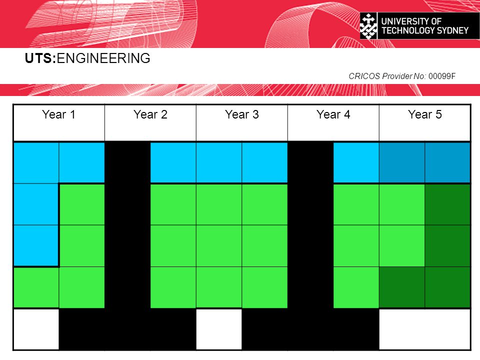 UTS:ENGINEERING CRICOS Provider No: 00099F Year 1Year 2Year 3Year 4Year 5