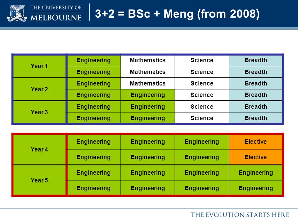 3+2 = BSc + Meng (from 2008) Year 1 EngineeringMathematicsScienceBreadth EngineeringMathematicsScienceBreadth Year 2 EngineeringMathematicsScienceBrea