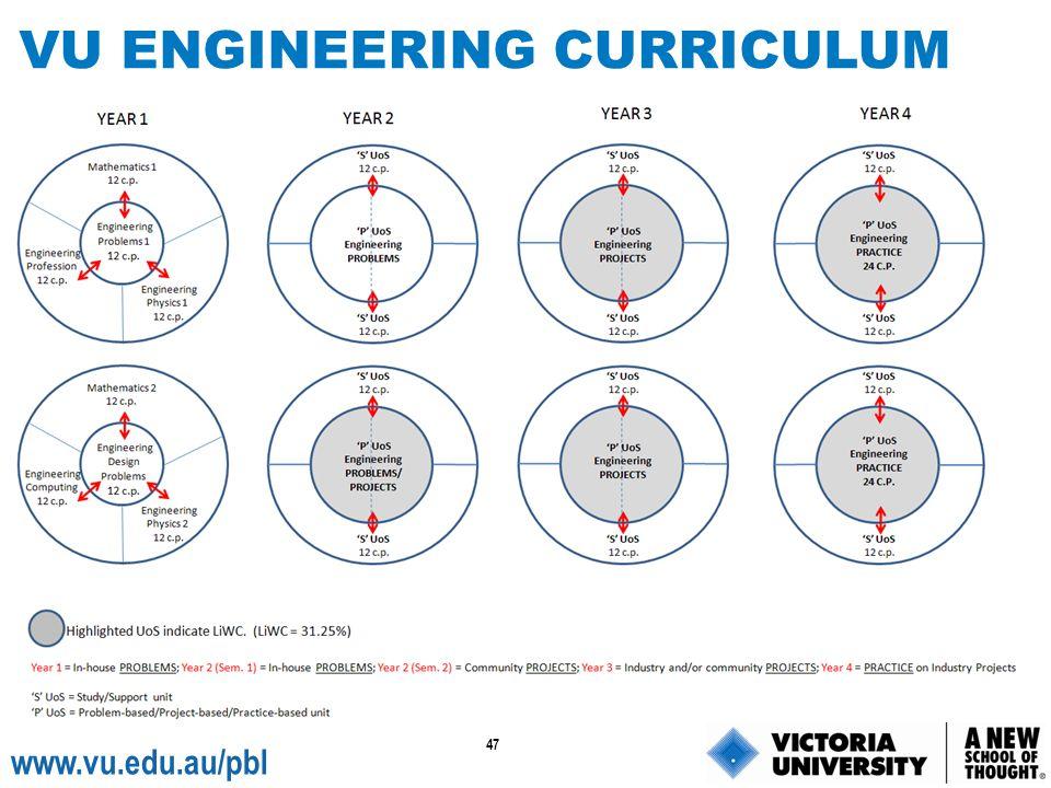 47 www.vu.edu.au/pbl VU ENGINEERING CURRICULUM