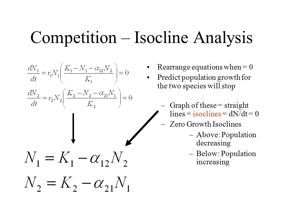 Competition – Isocline Analysis Rearrange equations when = 0 Predict population growth for the two species will stop –Graph of these = straight lines = isoclines = dN/dt = 0 –Zero Growth Isoclines –Above: Population decreasing –Below: Population increasing