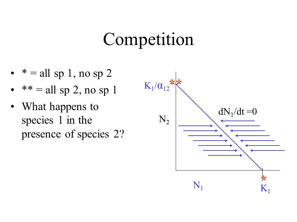Competition * = all sp 1, no sp 2 ** = all sp 2, no sp 1 What happens to species 1 in the presence of species 2.