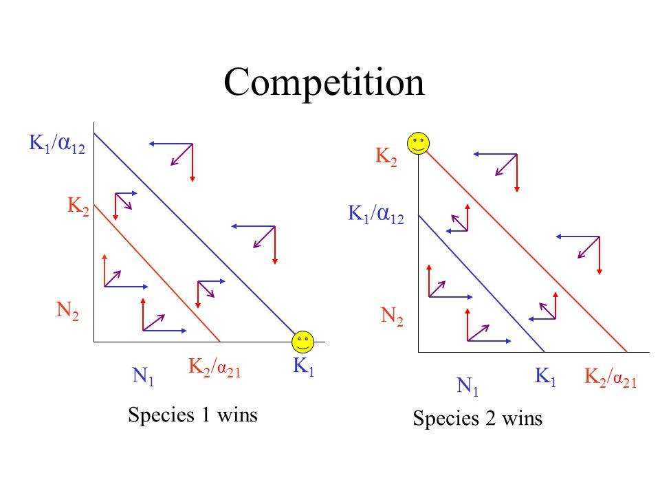 Competition K2K2 N2N2 K 1 / α 12 K 2 / α 21 K1K1 N1N1 Species 1 wins K2K2 N2N2 K 2 / α 21 K1K1 N1N1 K 1 / α 12 Species 2 wins