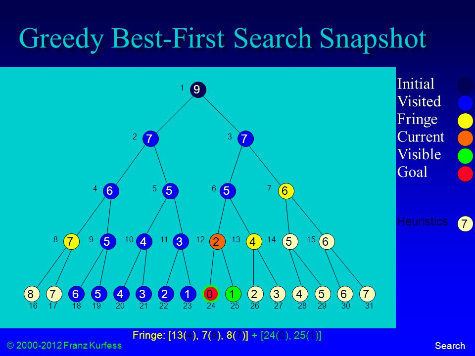 © 2000-2012 Franz Kurfess Search Greedy Best-First Search Snapshot 7765432101356248 65424537 6556 77 9 Initial Visited Fringe Current Visible Goal 1 23 456 7 89101112131415 16171819202122232425262728293031 Fringe: [13(4), 7(6), 8(7)] + [24(0), 25(1)] 7 Heuristics