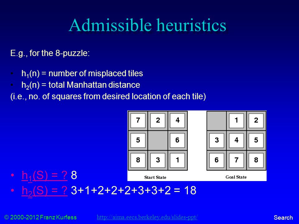 © 2000-2012 Franz Kurfess Search Admissible heuristics E.g., for the 8-puzzle: h 1 (n) = number of misplaced tiles h 2 (n) = total Manhattan distance (i.e., no.