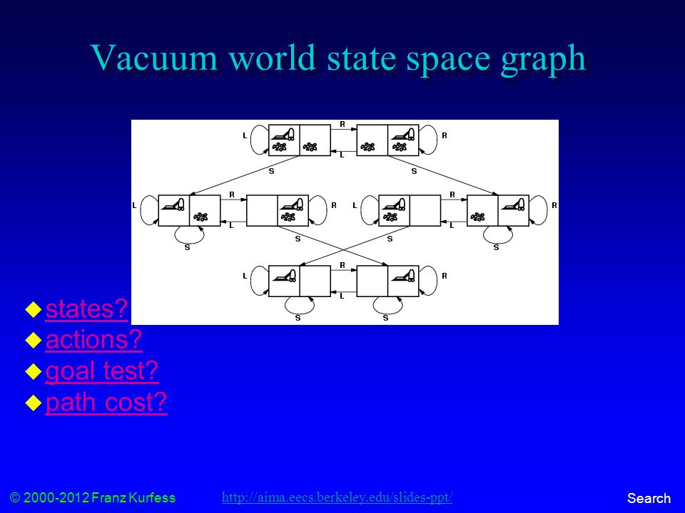 © 2000-2012 Franz Kurfess Search Vacuum world state space graph  states.