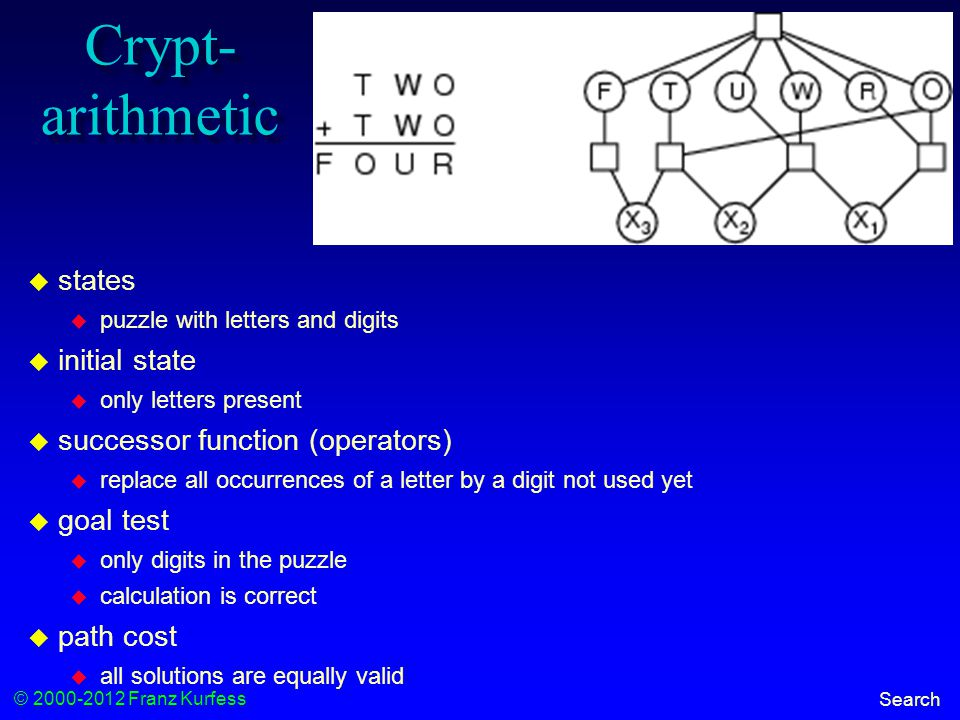 © 2000-2012 Franz Kurfess Search Crypt- arithmetic  states  puzzle with letters and digits  initial state  only letters present  successor function (operators)  replace all occurrences of a letter by a digit not used yet  goal test  only digits in the puzzle  calculation is correct  path cost  all solutions are equally valid