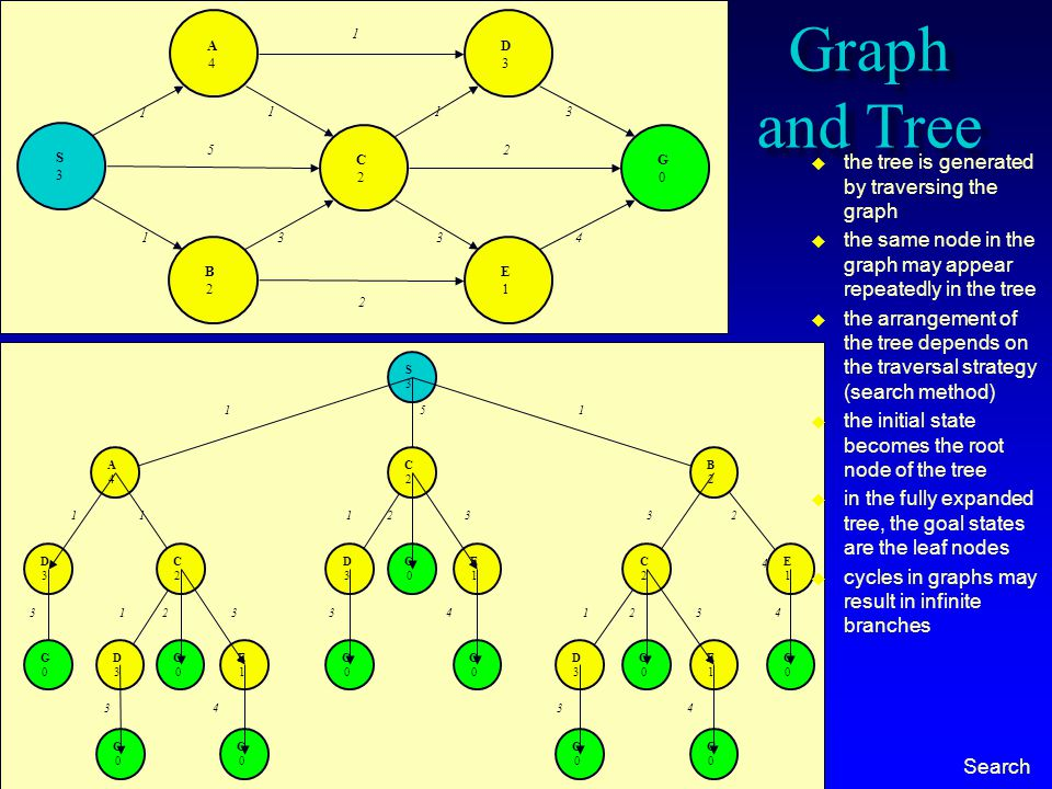 © 2000-2012 Franz Kurfess Search Graph and Tree S3S3 A4A4 C2C2 D3D3 E1E1 B2B2 G0G0 1 113 1334 5 1 2 2 S3S3 5 A4A4 D3D3 1 1 33 4 2 C2C2 D3D3 G0G0 G0G0 G0G0 E1E1 G0G0 1 1 3 3 4 2 C2C2 D3D3 G0G0 G0G0 E1E1 G0G0 1 3 B2B2 1 3 C2C2 D3D3 G0G0 G0G0 E1E1 G0G0 1 3 4 E1E1 G0G0 2 4 32 4  the tree is generated by traversing the graph  the same node in the graph may appear repeatedly in the tree  the arrangement of the tree depends on the traversal strategy (search method)  the initial state becomes the root node of the tree  in the fully expanded tree, the goal states are the leaf nodes  cycles in graphs may result in infinite branches