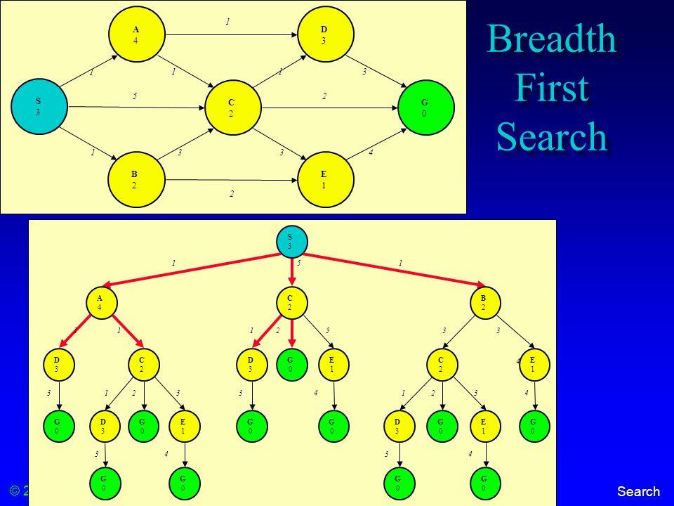 © 2000-2012 Franz Kurfess Search Breadth First Search S3S3 A4A4 C2C2 D3D3 E1E1 B2B2 G0G0 1 113 1334 5 1 2 2 S3S3 5 A4A4 D3D3 1 1 33 4 2 C2C2 D3D3 G0G0 G0G0 G0G0 E1E1 G0G0 1 1 3 3 4 2 C2C2 D3D3 G0G0 G0G0 E1E1 G0G0 1 3 B2B2 1 3 C2C2 D3D3 G0G0 G0G0 E1E1 G0G0 1 3 4 E1E1 G0G0 2 4 33 4