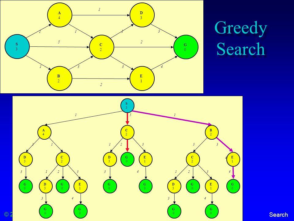 © 2000-2012 Franz Kurfess Search Greedy Search S3S3 A4A4 C2C2 D3D3 E1E1 B2B2 G0G0 1 113 1334 5 1 2 2 S3S3 5 A4A4 D3D3 1 1 33 4 2 C2C2 D3D3 G0G0 G0G0 G0G0 E1E1 G0G0 1 1 3 3 4 2 C2C2 D3D3 G0G0 G0G0 E1E1 G0G0 1 3 B2B2 1 3 C2C2 D3D3 G0G0 G0G0 E1E1 G0G0 1 3 4 E1E1 G0G0 2 4 33 4