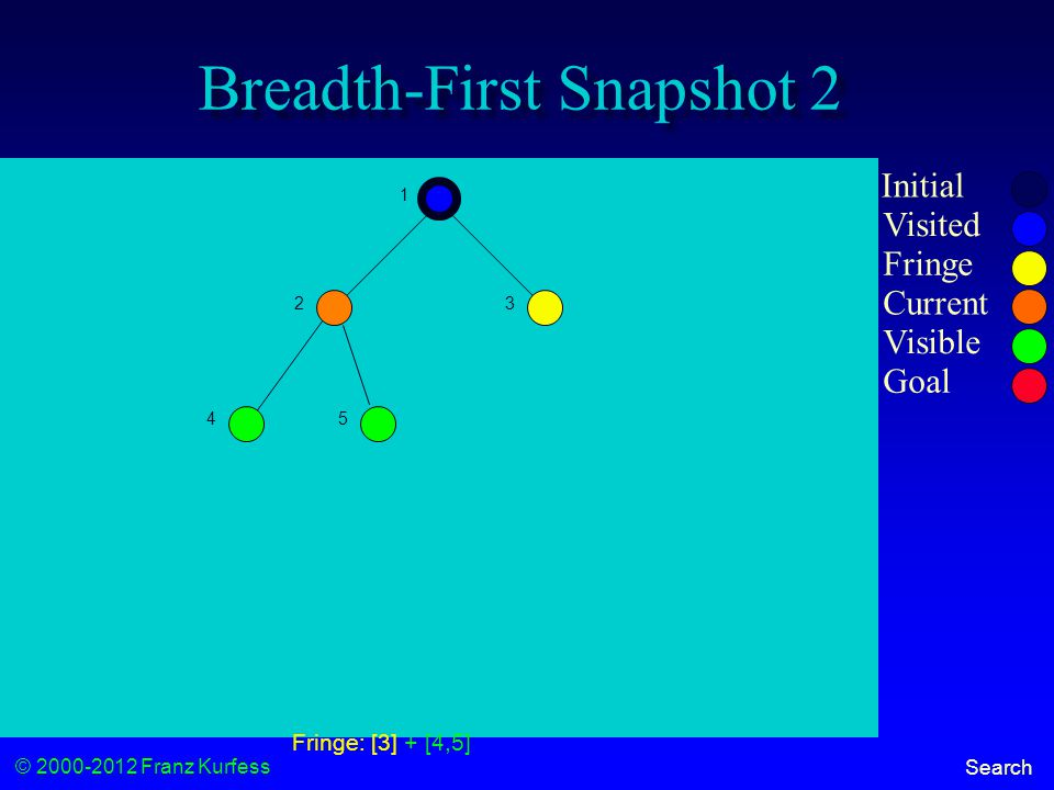 © 2000-2012 Franz Kurfess Search Breadth-First Snapshot 2 Initial Visited Fringe Current Visible Goal 1 23 45 Fringe: [3] + [4,5]