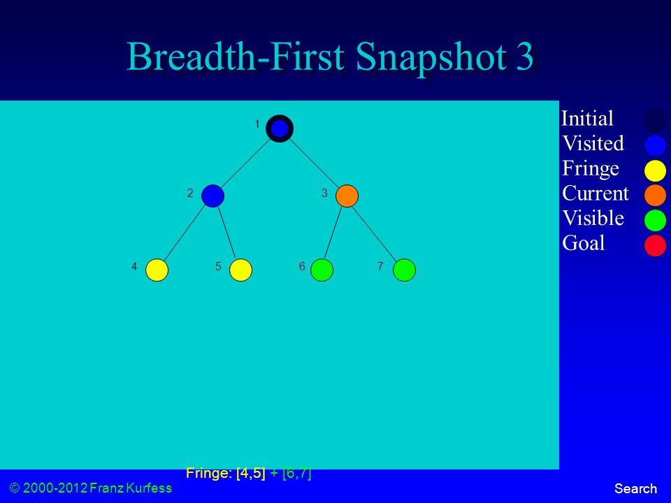 © 2000-2012 Franz Kurfess Search Breadth-First Snapshot 3 Initial Visited Fringe Current Visible Goal 1 23 456 7 Fringe: [4,5] + [6,7]