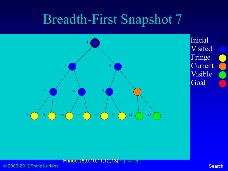 © 2000-2012 Franz Kurfess Search Breadth-First Snapshot 7 Initial Visited Fringe Current Visible Goal 1 23 456 7 89101112131415 Fringe: [8,9.10,11,12,13] + [14,15]
