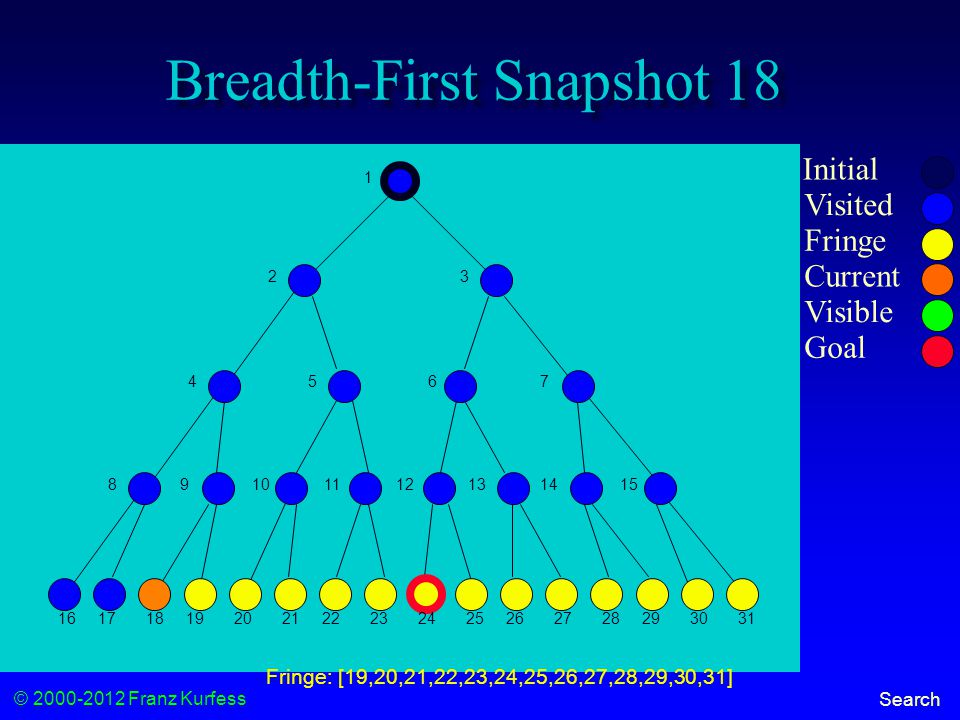 © 2000-2012 Franz Kurfess Search Breadth-First Snapshot 18 Initial Visited Fringe Current Visible Goal 1 23 456 7 89101112131415 16171819202122232425262728293031 Fringe: [19,20,21,22,23,24,25,26,27,28,29,30,31]