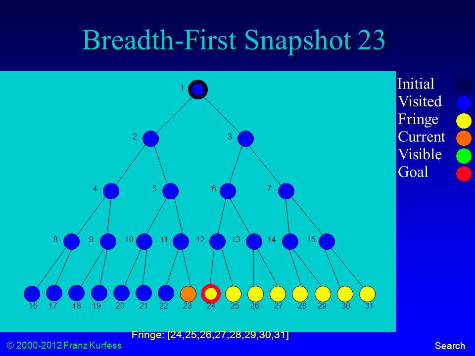 © 2000-2012 Franz Kurfess Search Breadth-First Snapshot 23 Initial Visited Fringe Current Visible Goal 1 23 456 7 89101112131415 16171819202122232425262728293031 Fringe: [24,25,26,27,28,29,30,31]