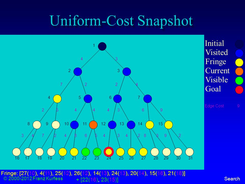 © 2000-2012 Franz Kurfess Search Uniform-Cost Snapshot Initial Visited Fringe Current Visible Goal 1 23 456 7 89101112131415 16171819202122232425262728293031 43 7 2 224 5444369 3472486434239258 Fringe: [27(10), 4(11), 25(12), 26(12), 14(13), 24(13), 20(14), 15(16), 21(18)] + [22(16), 23(15)] Edge Cost9