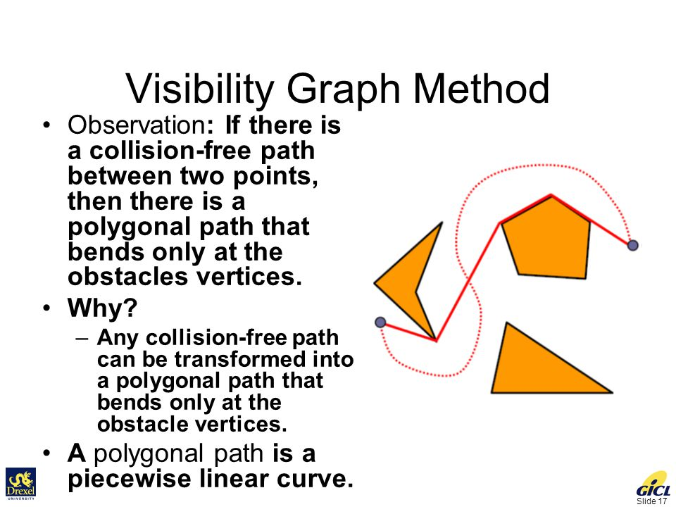 Slide 17 Visibility Graph Method Observation: If there is a collision-free path between two points, then there is a polygonal path that bends only at the obstacles vertices.