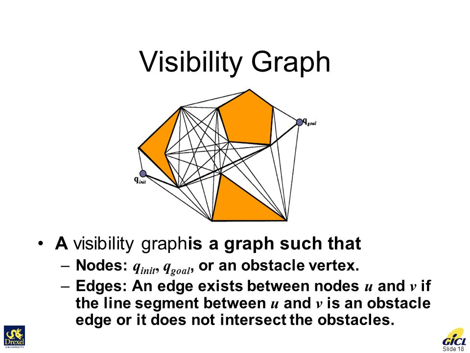 Slide 18 Visibility Graph A visibility graphis a graph such that –Nodes: q init, q goal, or an obstacle vertex.