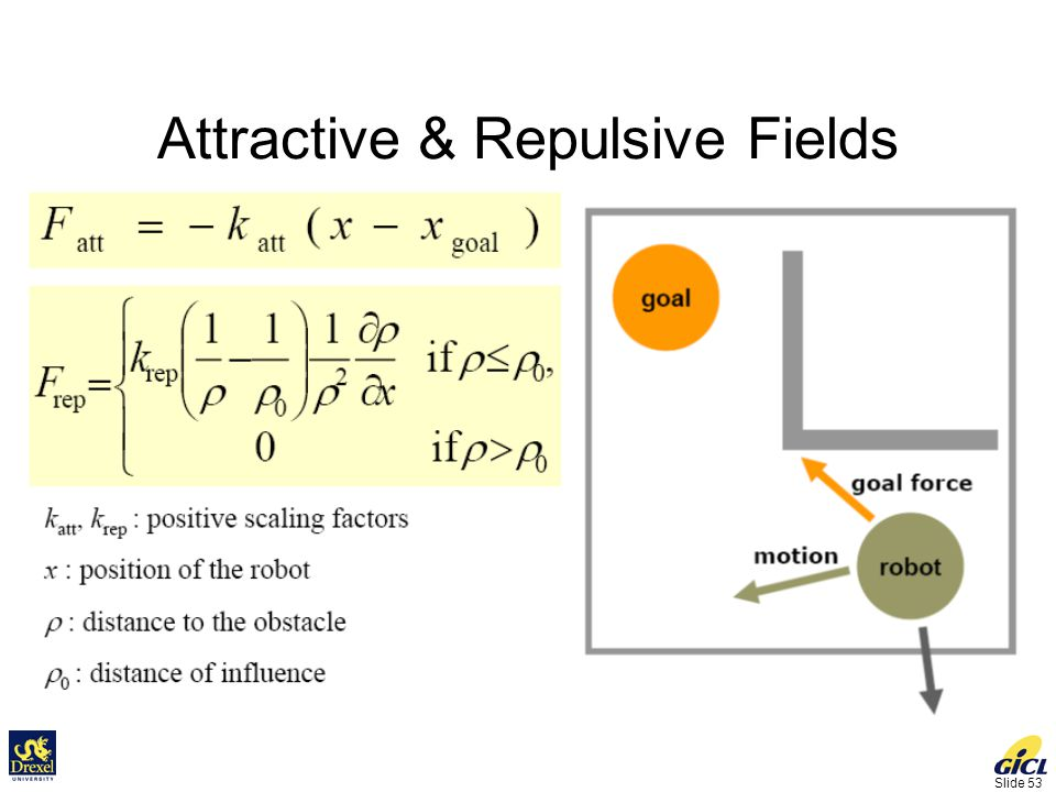 Slide 53 Attractive & Repulsive Fields