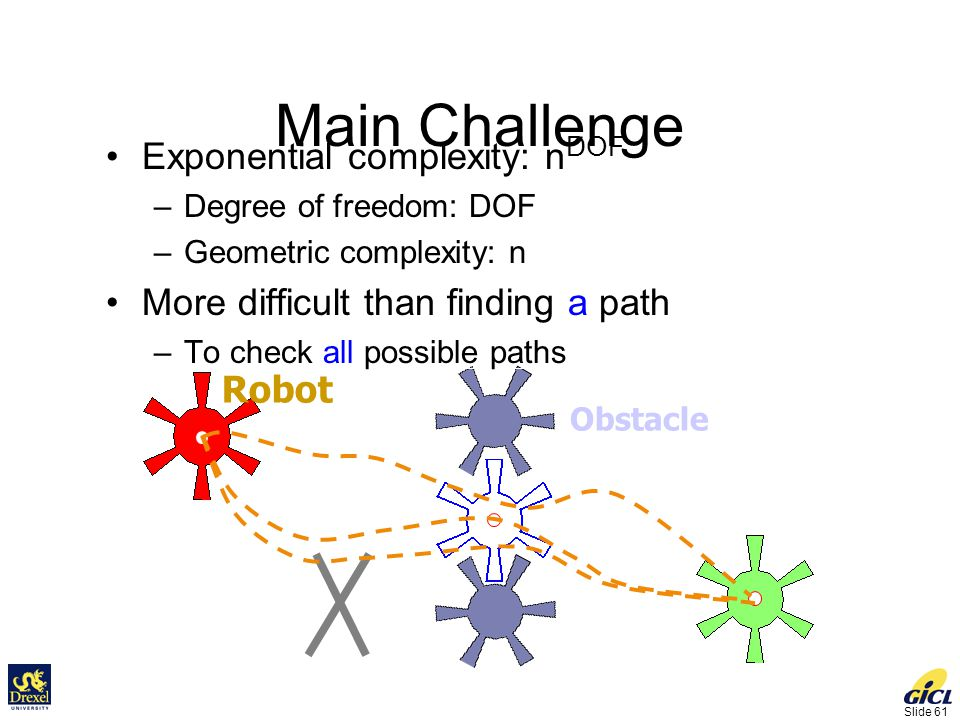 Slide 61 Main Challenge Obstacle Goal Initial Robot Exponential complexity: n DOF –Degree of freedom: DOF –Geometric complexity: n More difficult than finding a path –To check all possible paths