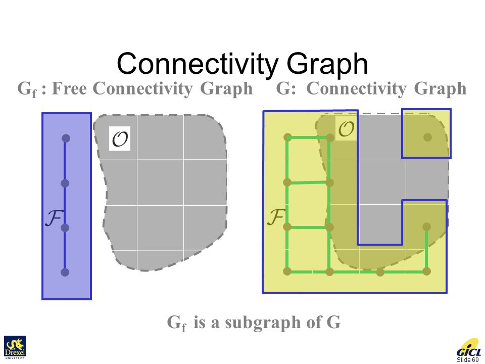 Slide 69 Connectivity Graph G f : Free Connectivity GraphG: Connectivity Graph G f is a subgraph of G