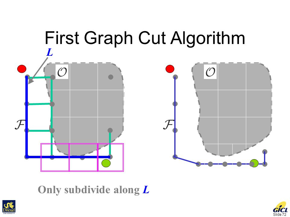 Slide 72 First Graph Cut Algorithm Only subdivide along L L