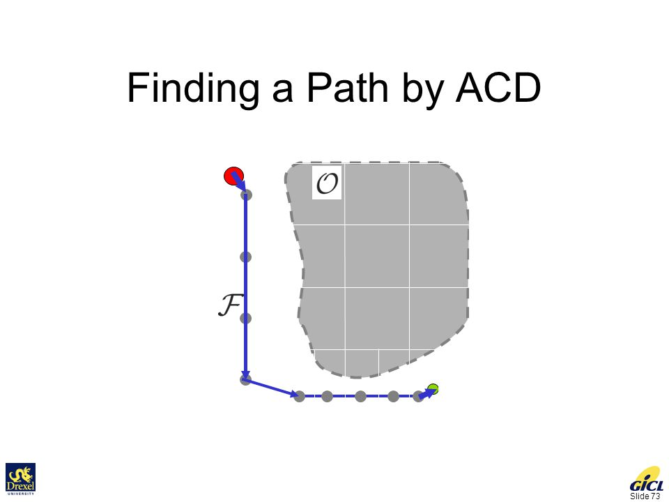 Slide 73 Finding a Path by ACD