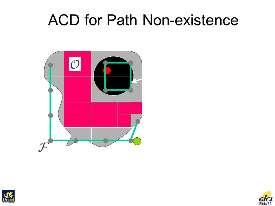 Slide 76 ACD for Path Non-existence Connectivity graph is not connected No path.