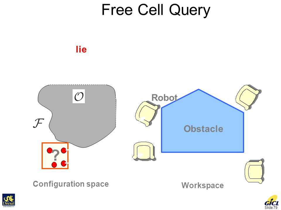 Slide 79 Free Cell Query A Collision Detection Problem Does the cell lie inside free space.