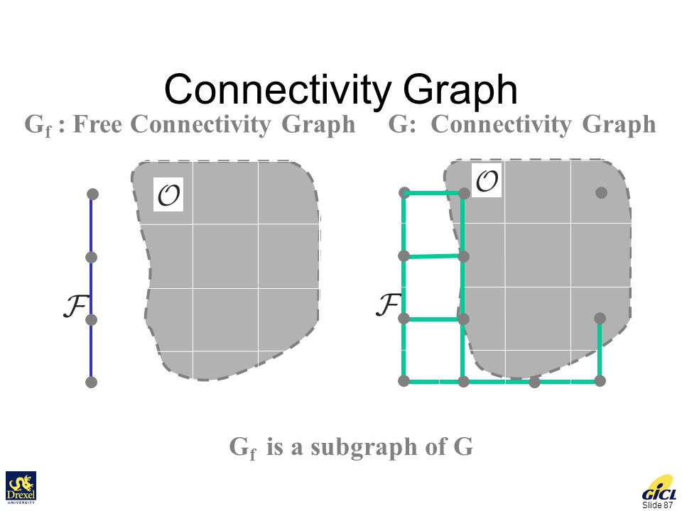 Slide 87 Connectivity Graph G f : Free Connectivity GraphG: Connectivity Graph G f is a subgraph of G