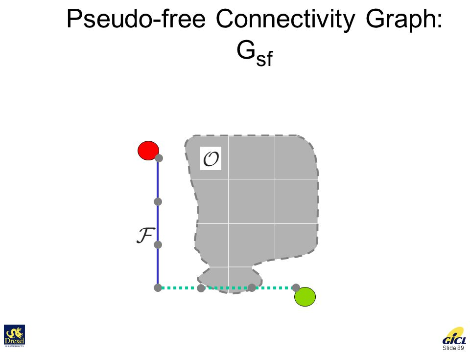 Slide 89 Pseudo-free Connectivity Graph: G sf Goal Initial G sf = G f + Pseudo-edges