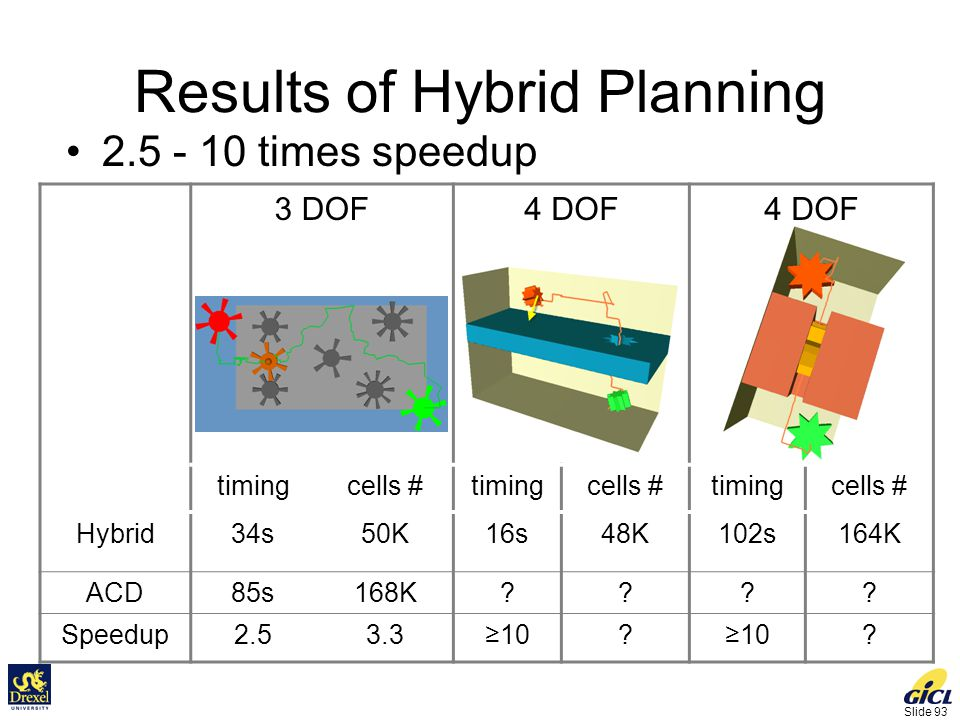 Slide 93 Results of Hybrid Planning 2.5 - 10 times speedup 3 DOF4 DOF timingcells #timingcells #timingcells # Hybrid34s50K16s48K102s164K ACD85s168K???.
