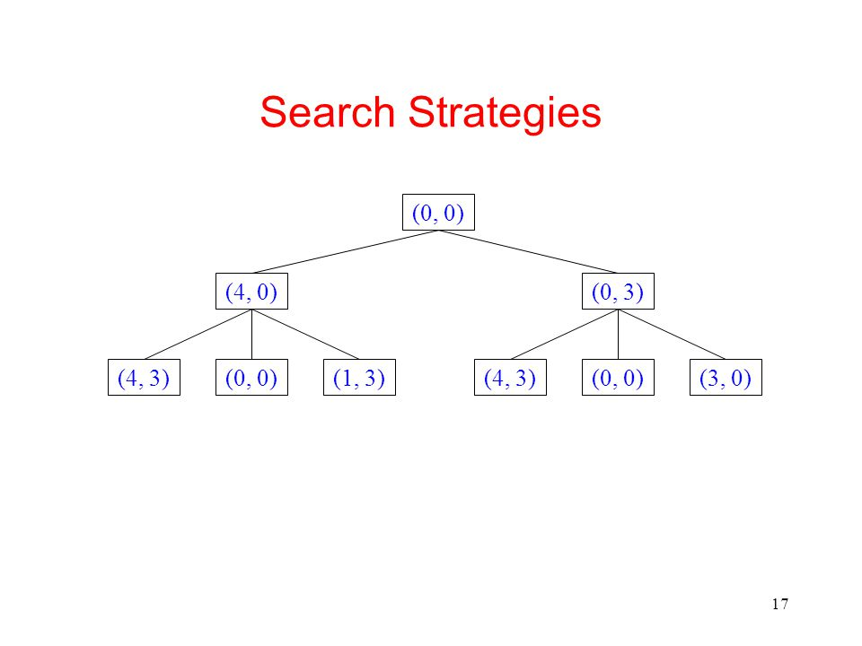 17 Search Strategies (0, 0) (4, 0)(0, 3) (1, 3)(0, 0)(4, 3)(3, 0)(0, 0)(4, 3)