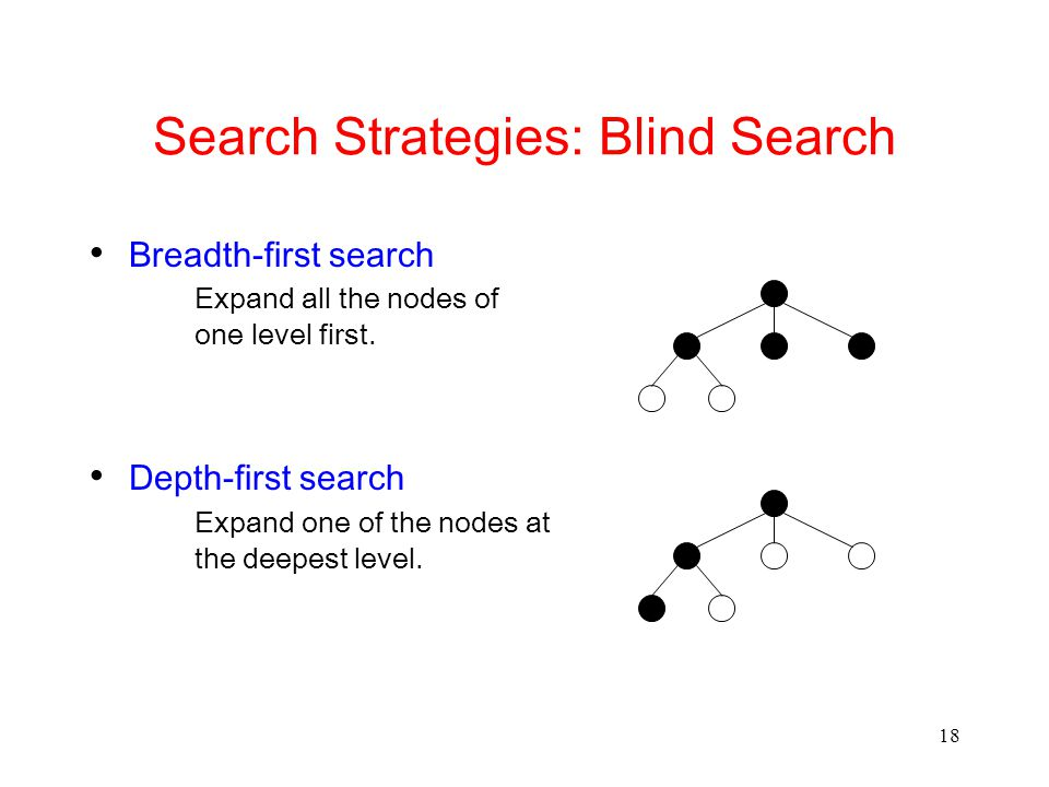 18 Search Strategies: Blind Search Breadth-first search Expand all the nodes of one level first.
