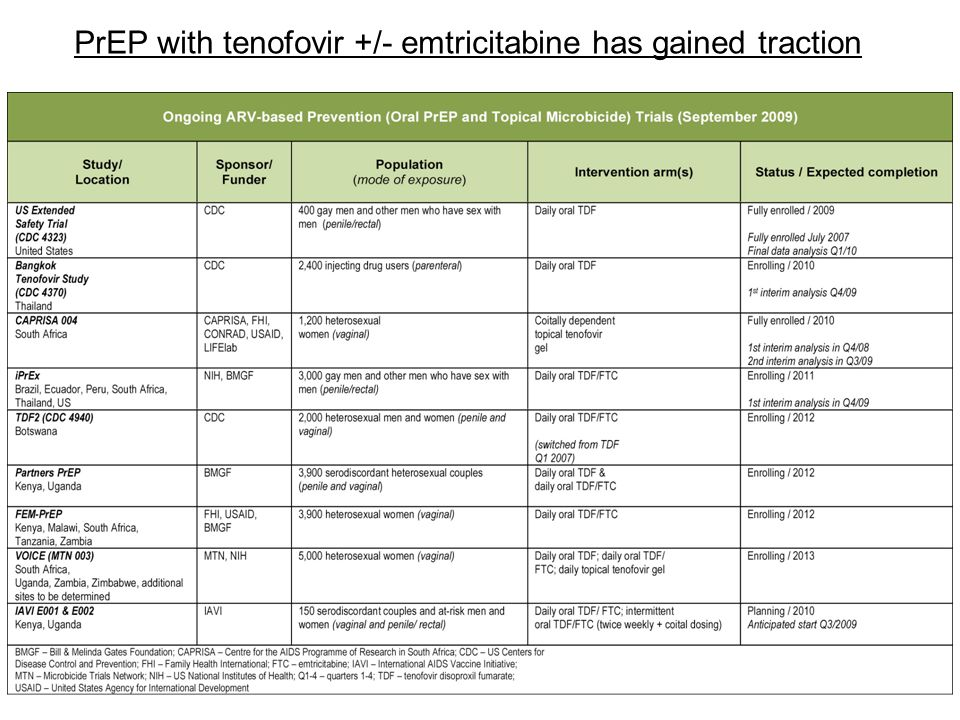 22 PrEP with tenofovir +/- emtricitabine has gained traction