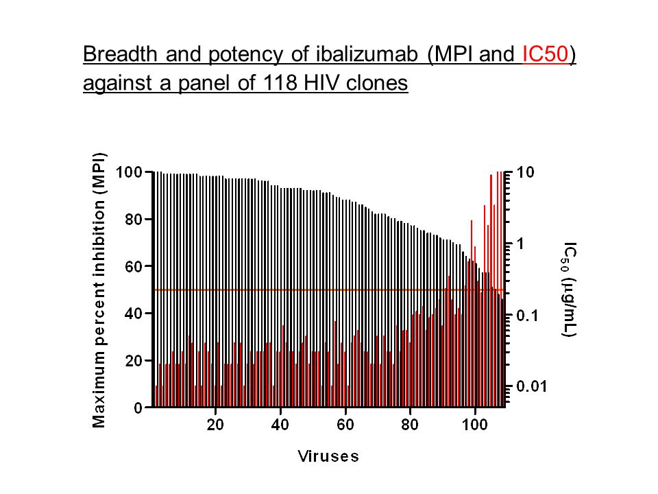 Breadth and potency of ibalizumab (MPI and IC50) against a panel of 118 HIV clones