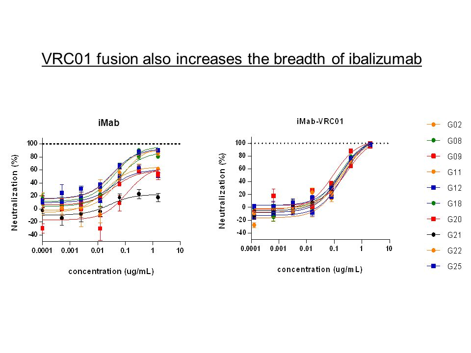 VRC01 fusion also increases the breadth of ibalizumab III iMab
