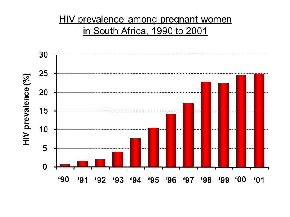 HIV prevalence among pregnant women in South Africa, 1990 to 2001 0 5 10 15 20 25 30 '90 '00 '91'92'93'94'95'96'97'98'99'01 HIV prevalence (%)